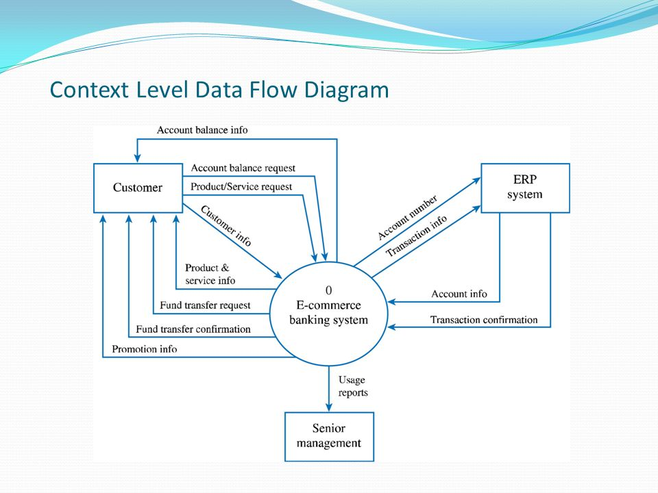 Lecture 4 title the scope management plan ppt video online download 10 context ccuart Gallery