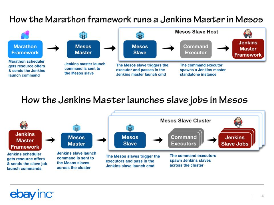 Why we did it     Thousands of VMs dedicated to run Jenkins! - ppt