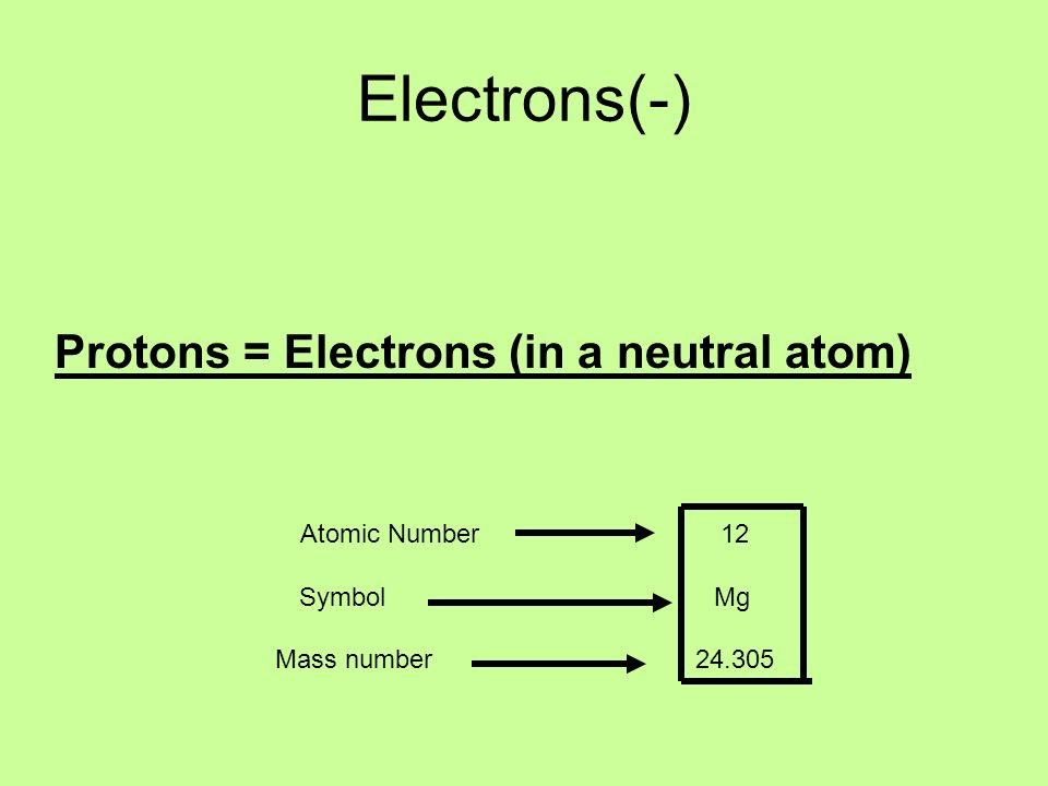 Electrons(-) Protons = Electrons (in a neutral atom) Atomic Number 12