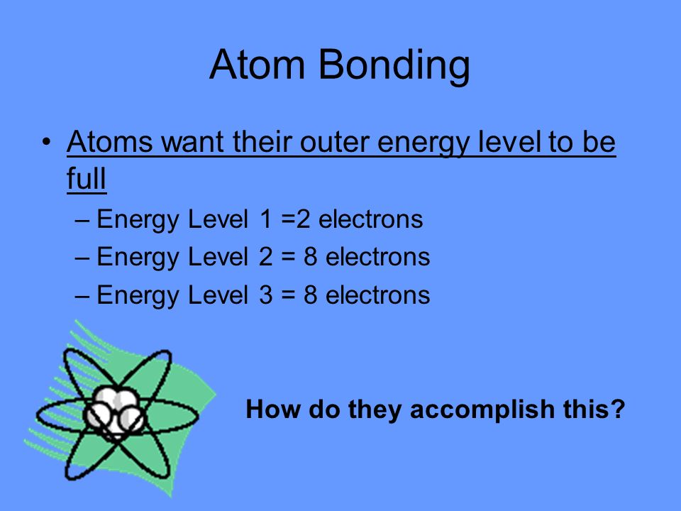 Atom Bonding Atoms want their outer energy level to be full