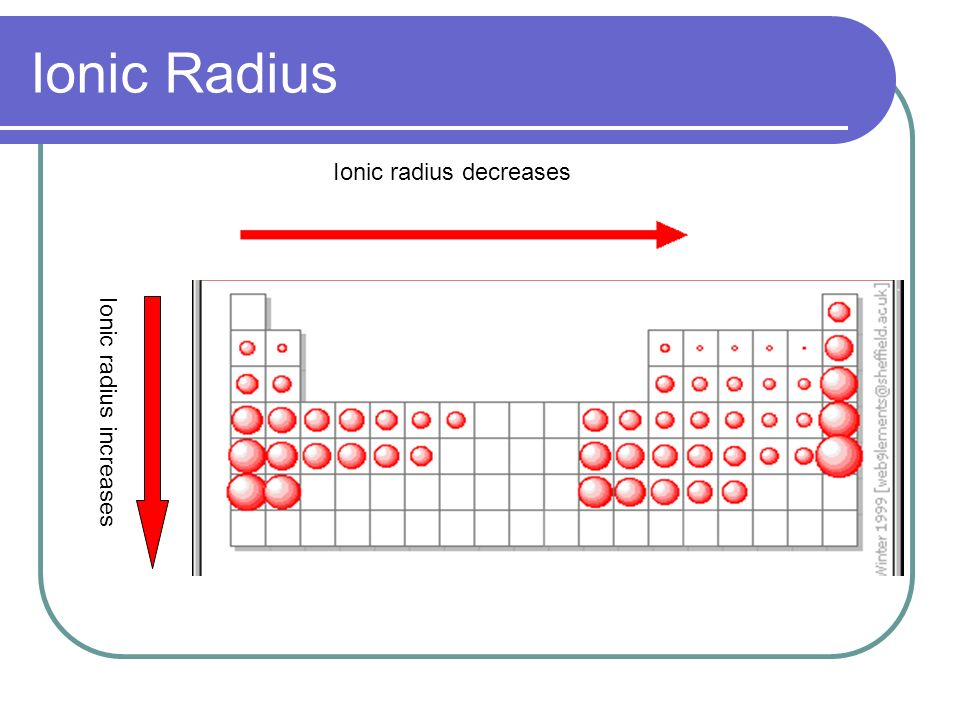 Ionic Radius Increases