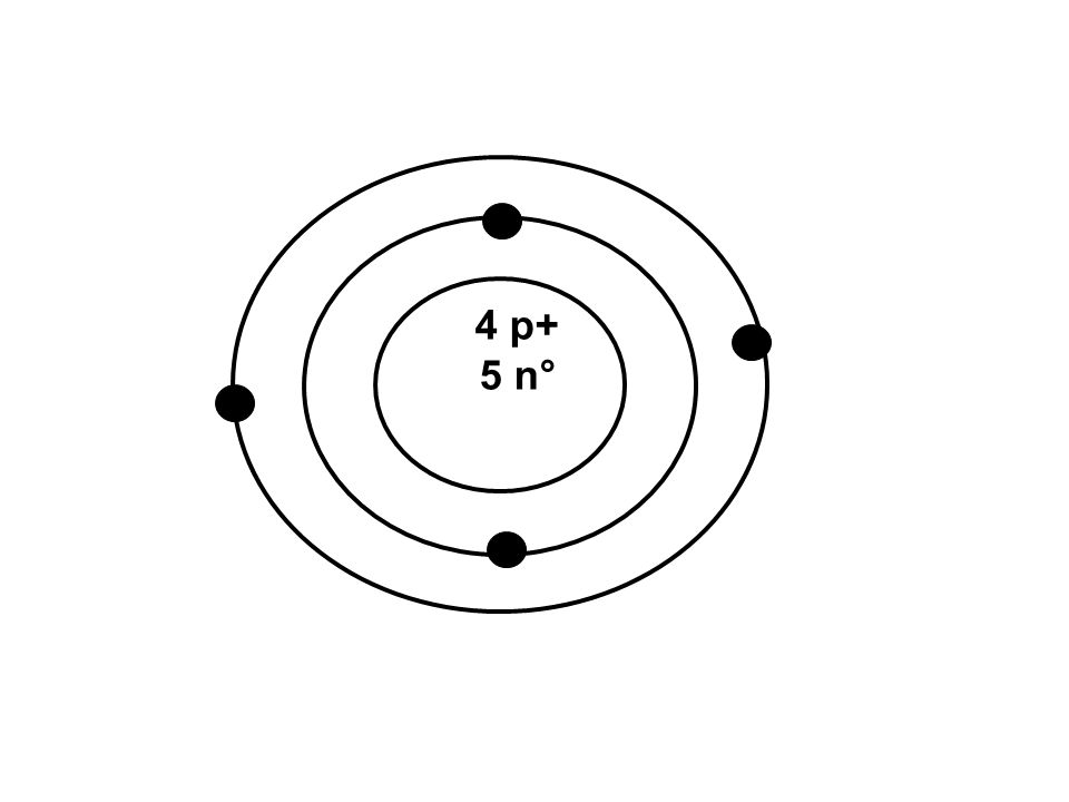models of the atom a historical perspective ppt video online download Bohr Diagram for Argon 16 4 p 5 n