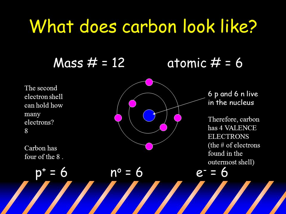 What does carbon look like