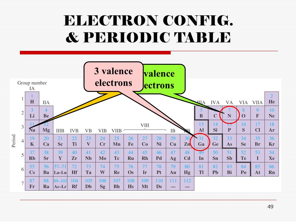 Chapter 9 electrons in atoms and the periodic table ppt video periodic table urtaz Images