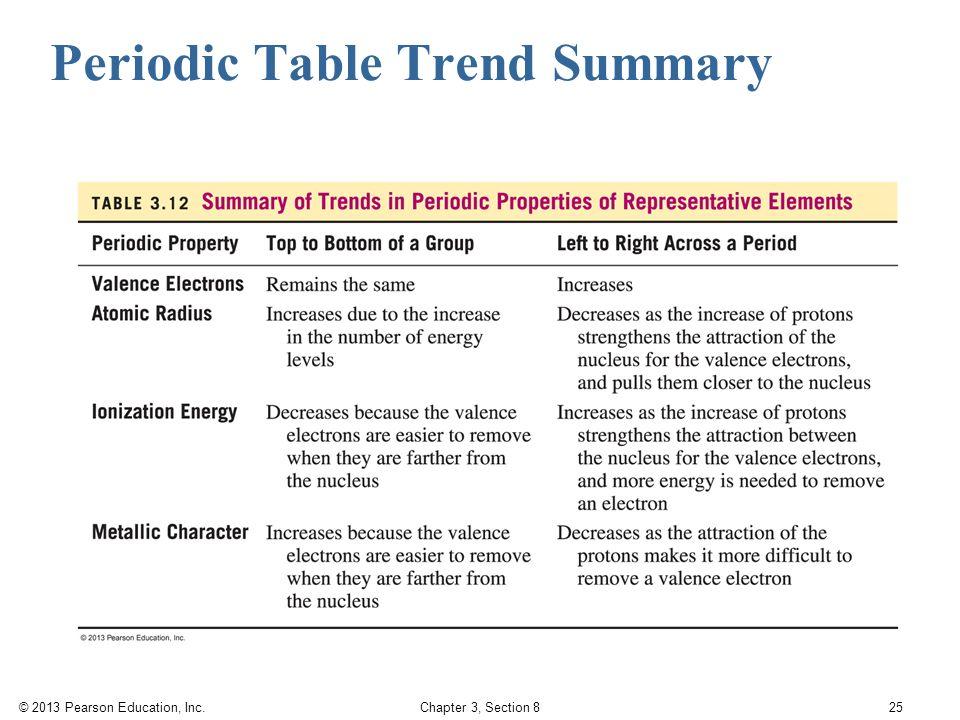 periodic table summary