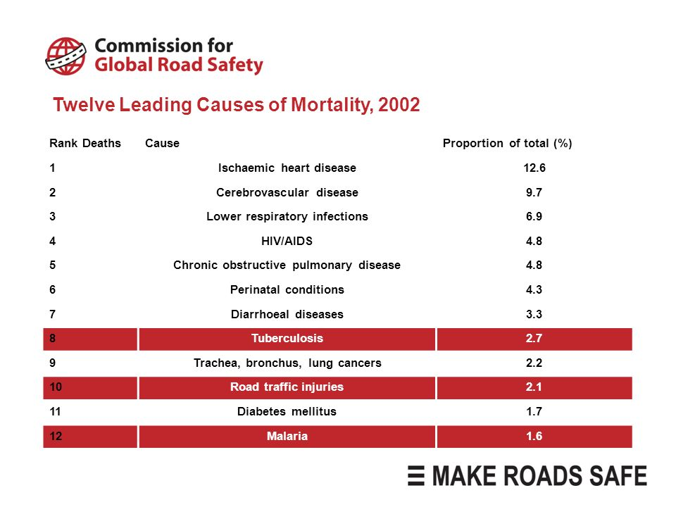 Twelve Leading Causes of Mortality, 2002