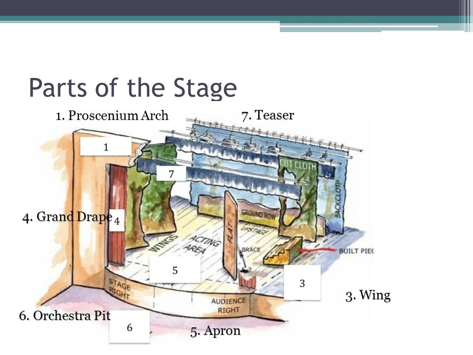 Parts Of A Stage >> Fundamentals Of Theatre I Ppt Download