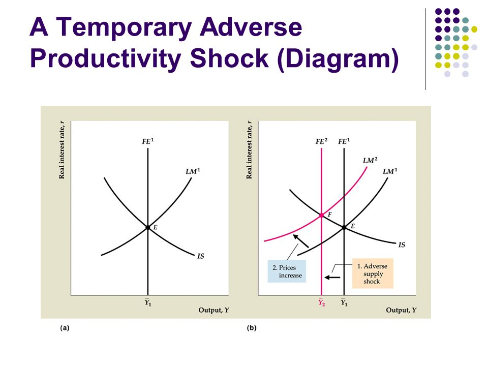 Classical Business Cycle Analysis Ppt Video Online Download