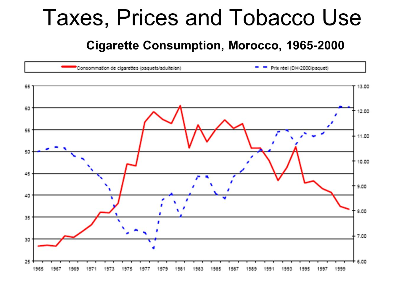 Taxes, Prices and Tobacco Use