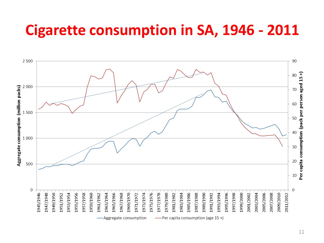 Cigarette consumption in SA, 1946 - 2011