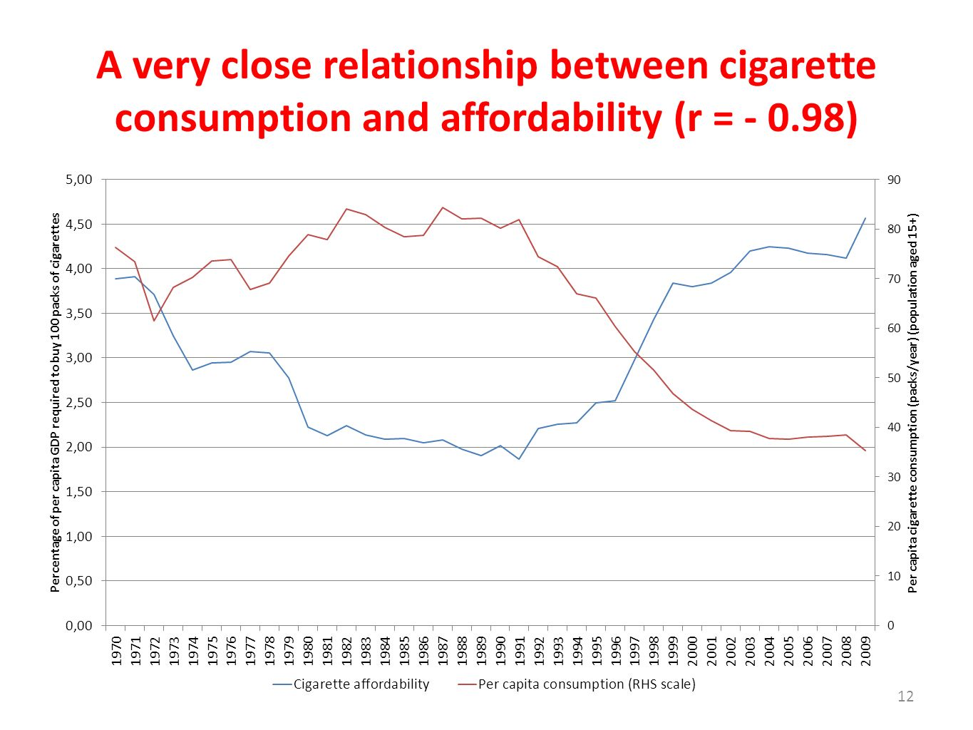 A very close relationship between cigarette consumption and affordability (r = - 0.98)