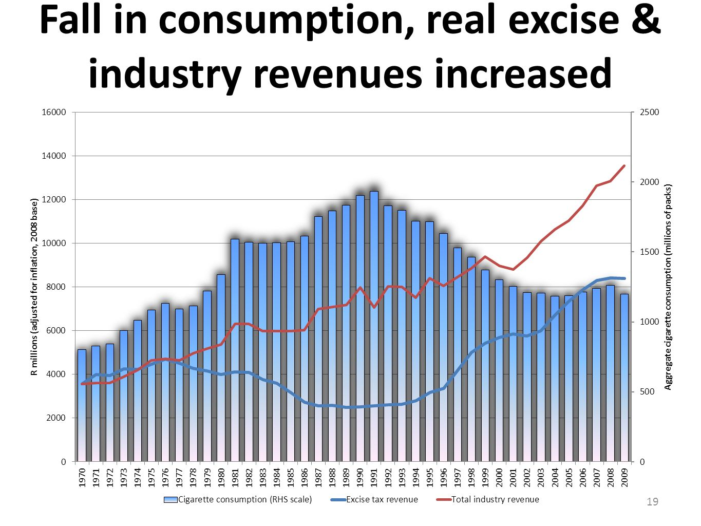 Fall in consumption, real excise & industry revenues increased