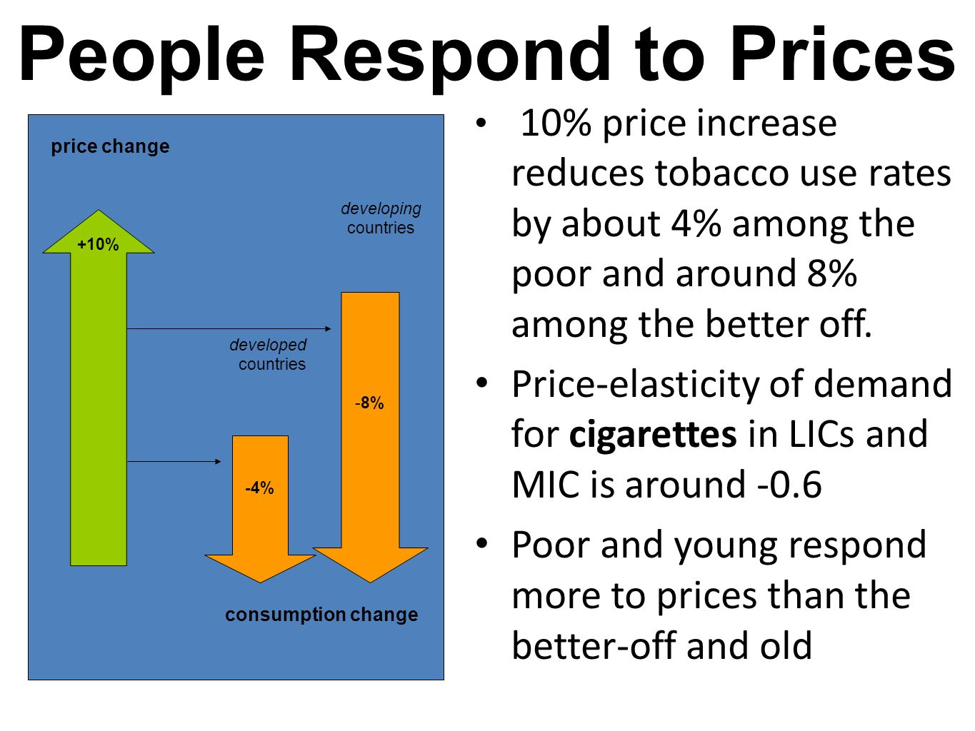 People Respond to Prices