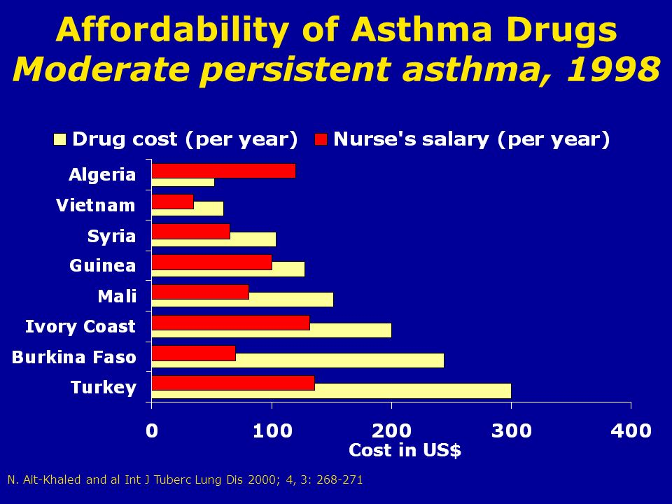 Affordability of Asthma Drugs Moderate persistent asthma, 1998