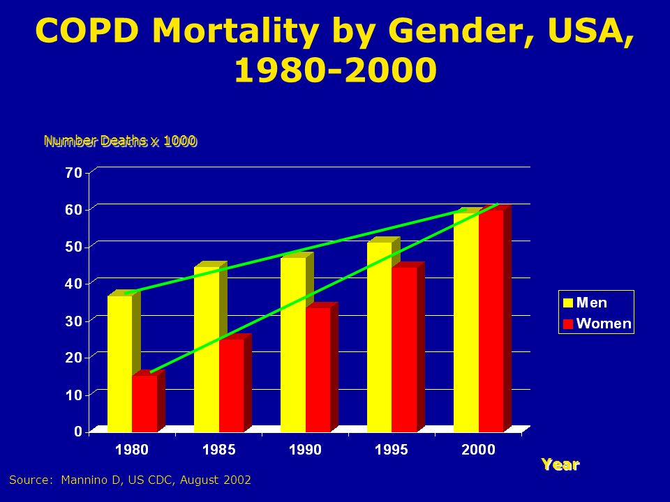 COPD Mortality by Gender, USA, 1980-2000