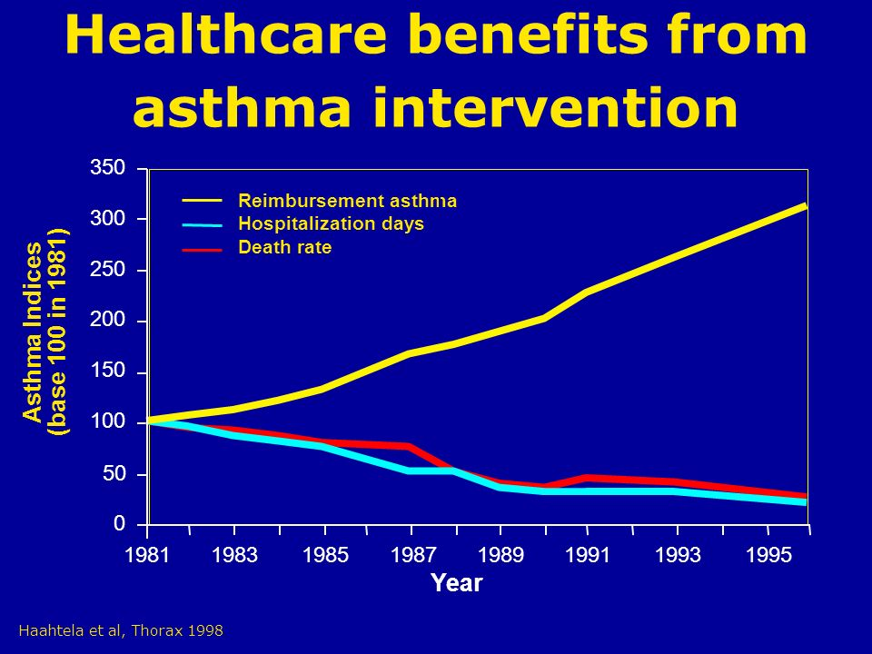 Healthcare benefits from asthma intervention