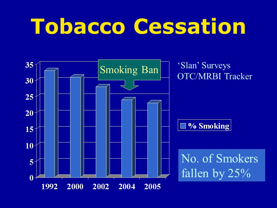 Tobacco Cessation No. of Smokers fallen by 25% Smoking Ban