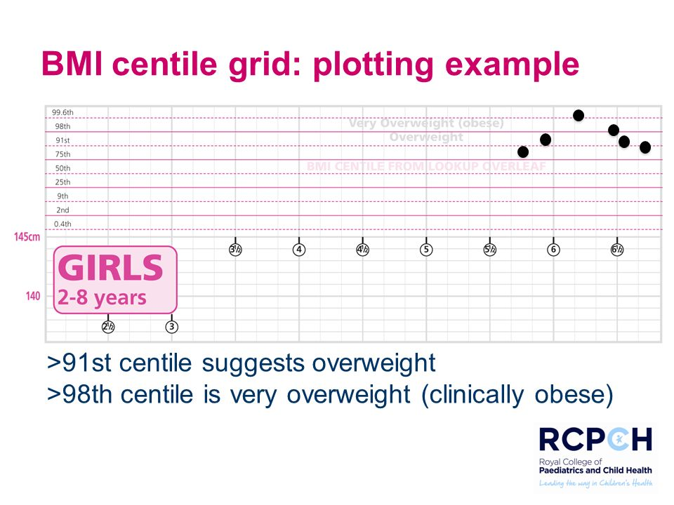 BMI Centile Grid Plotting Example