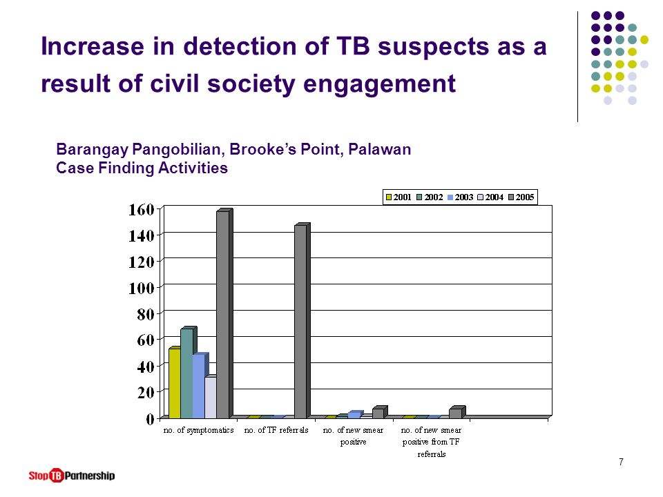 Increase in detection of TB suspects as a result of civil society engagement