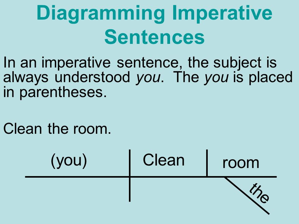 Parts of speech there are eight parts of speech noun adverb ppt diagramming imperative sentences ccuart Gallery