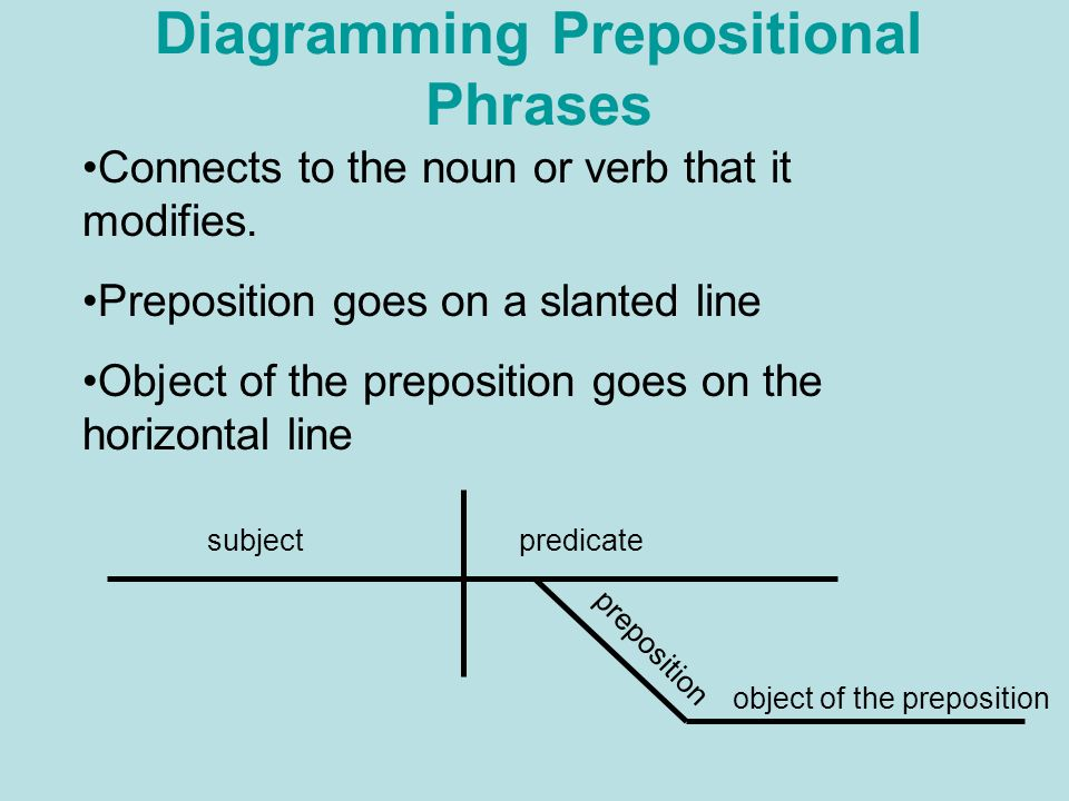 Parts of speech there are eight parts of speech noun adverb ppt diagramming prepositional phrases ccuart Choice Image