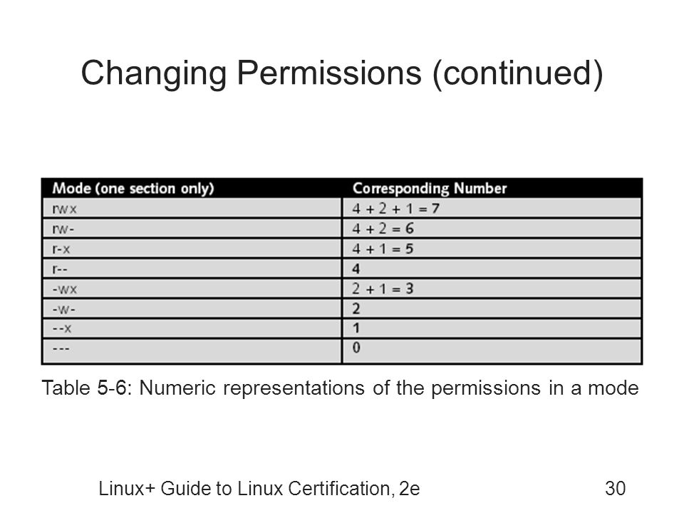 Changing Permissions (continued)