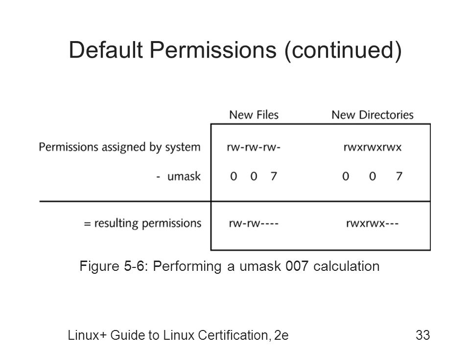 Default Permissions (continued)