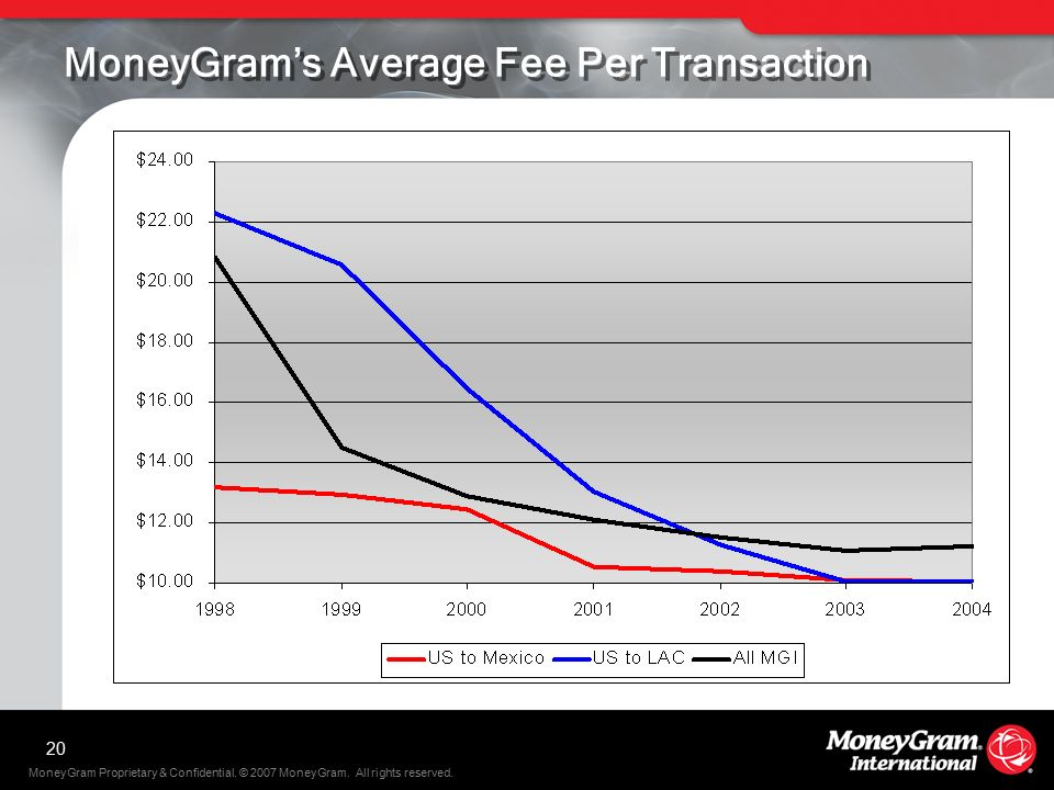 20 Moneygram S Average Foreign Exchange Rate To Mexico
