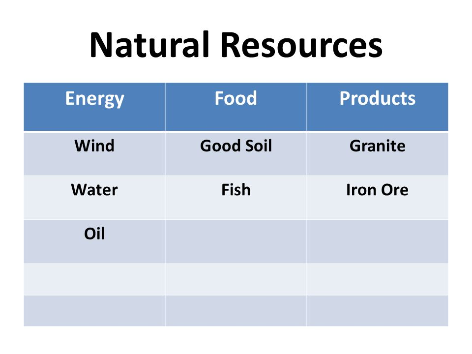 Natural Resources Energy Food Products Wind Good Soil Granite Water
