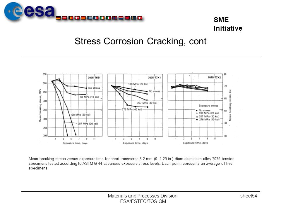 Stress Corrosion Cracking, cont