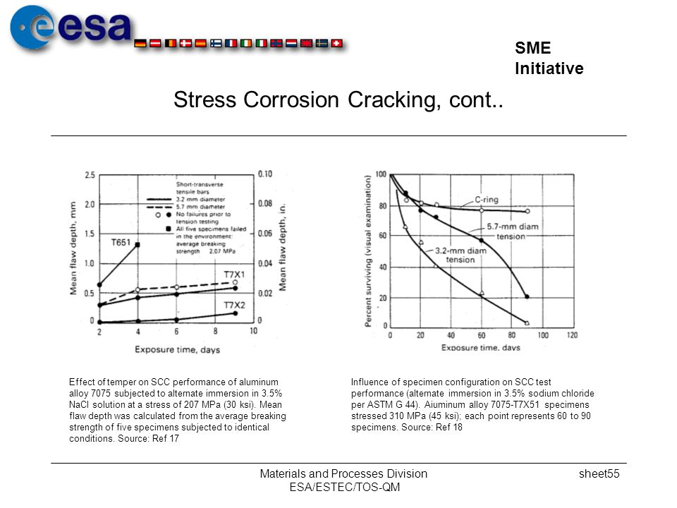 Stress Corrosion Cracking, cont..