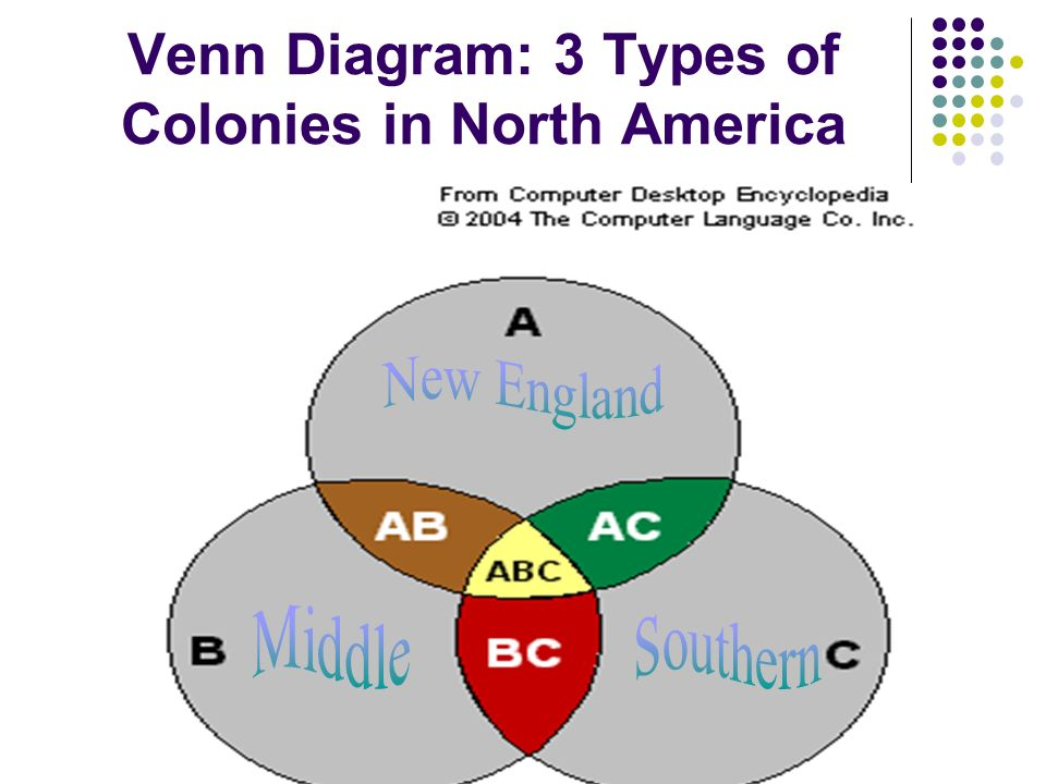 Colonial america new england colonies middle colonies ppt video 13 venn diagram ccuart Image collections