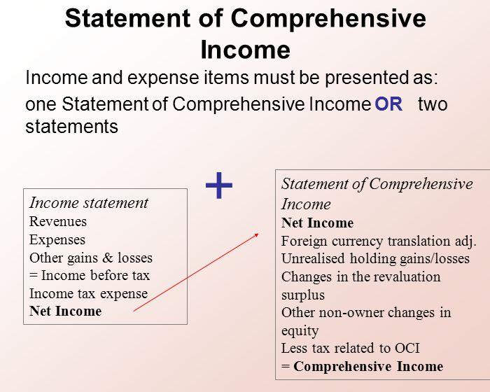 16 Statement Of Comprehensive Income