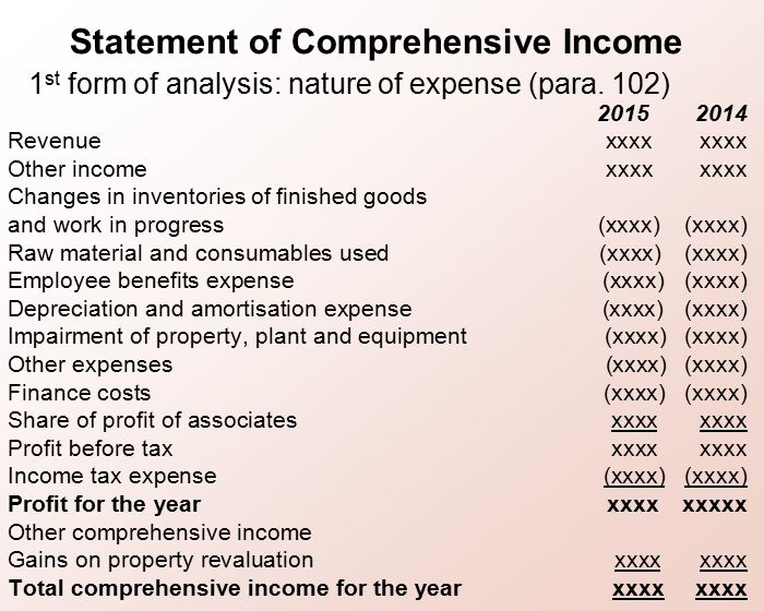 23 Statement Of Comprehensive Income
