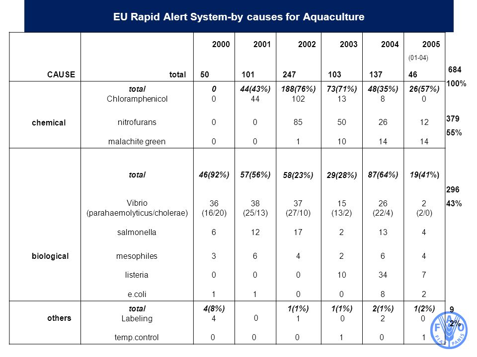 EU Rapid Alert System-by causes for Aquaculture