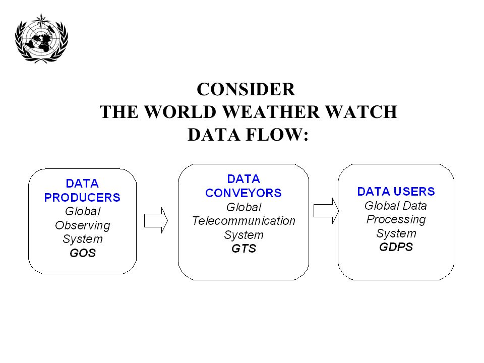 CONSIDER THE WORLD WEATHER WATCH DATA FLOW: