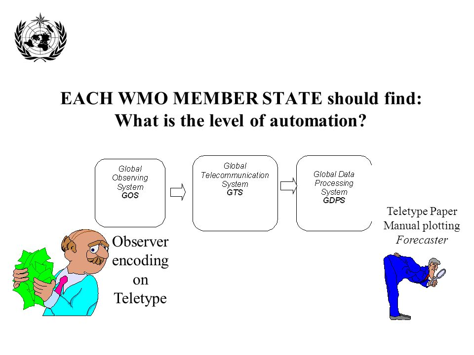EACH WMO MEMBER STATE should find: What is the level of automation