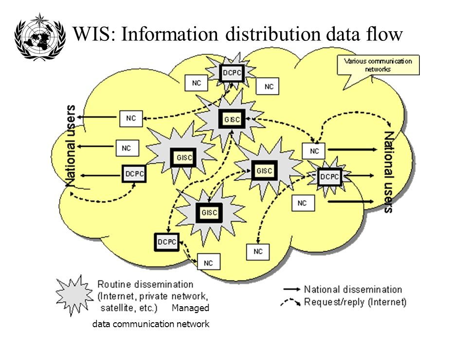 WIS: Information distribution data flow