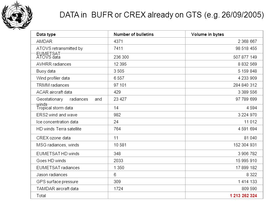 DATA in BUFR or CREX already on GTS (e.g. 26/09/2005)