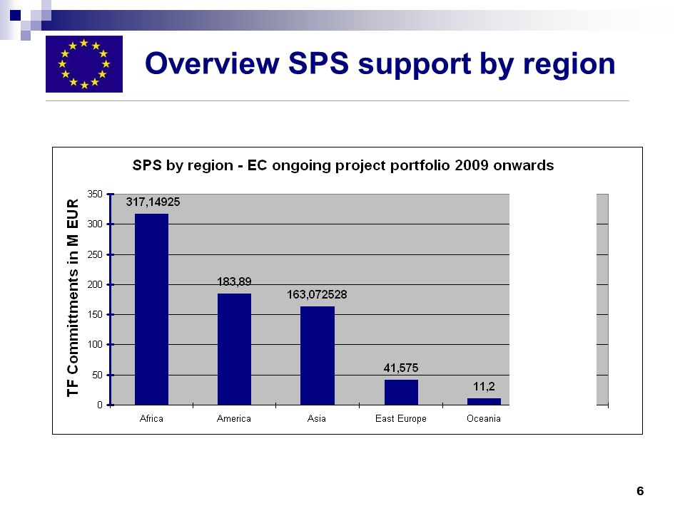 Overview SPS support by region