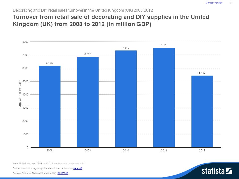 Statista Dossier Diy And Home Improvement Market In The United