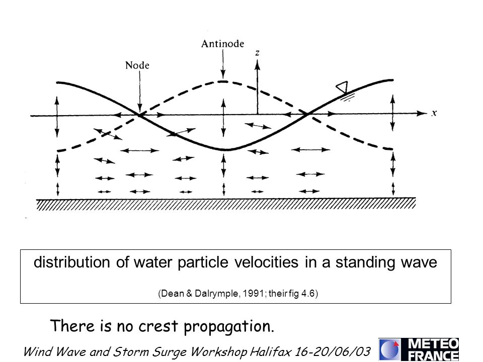 distribution of water particle velocities in a standing wave