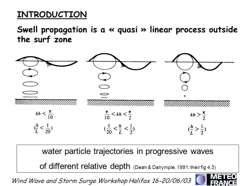 Swell propagation is a « quasi » linear process outside the surf zone