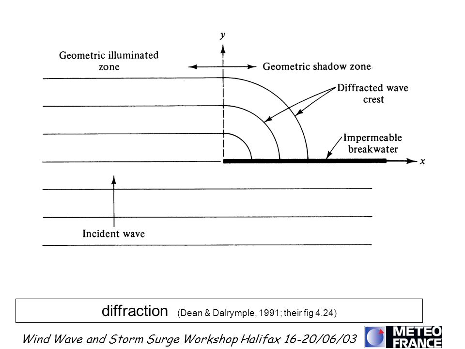diffraction (Dean & Dalrymple, 1991; their fig 4.24)