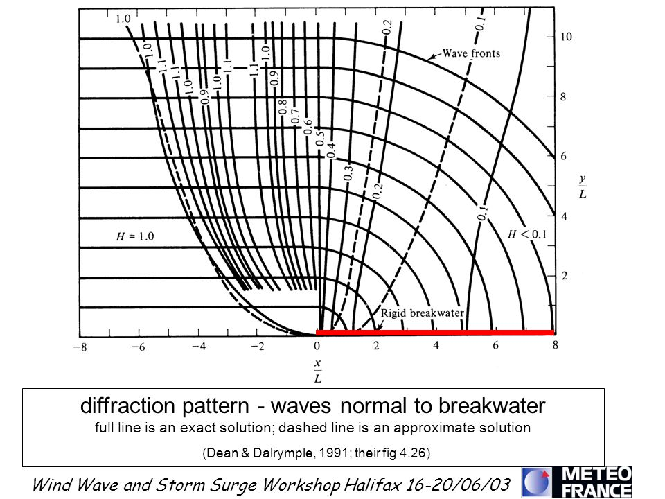 diffraction pattern - waves normal to breakwater