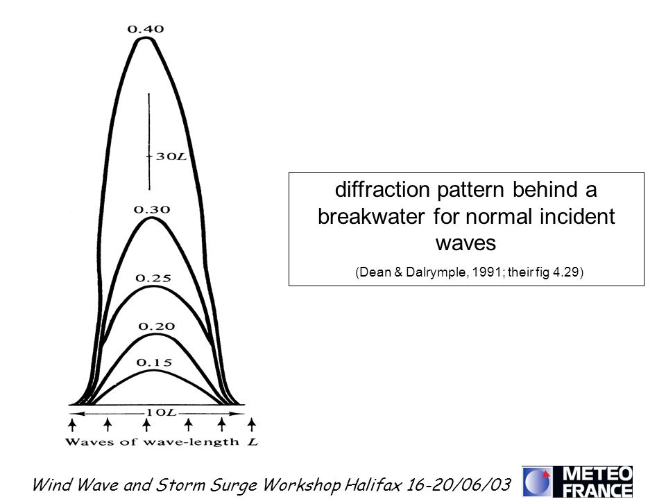 diffraction pattern behind a breakwater for normal incident waves
