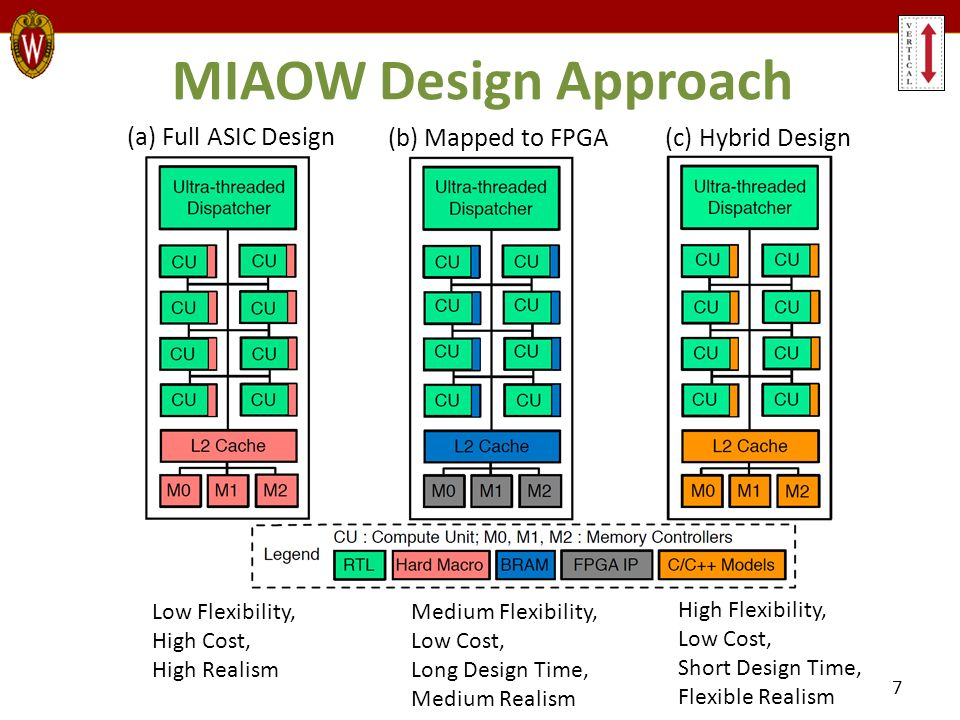 Miaow Design miaow: an open source rtl implementation of a gpgpu - ppt download