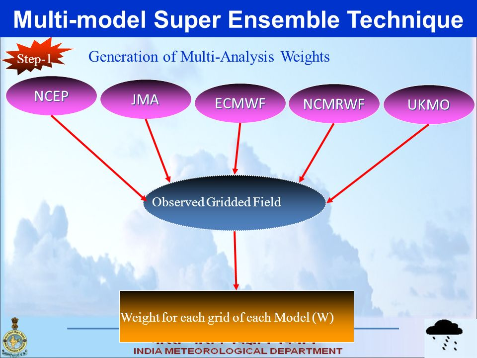 Multi-model Super Ensemble Technique