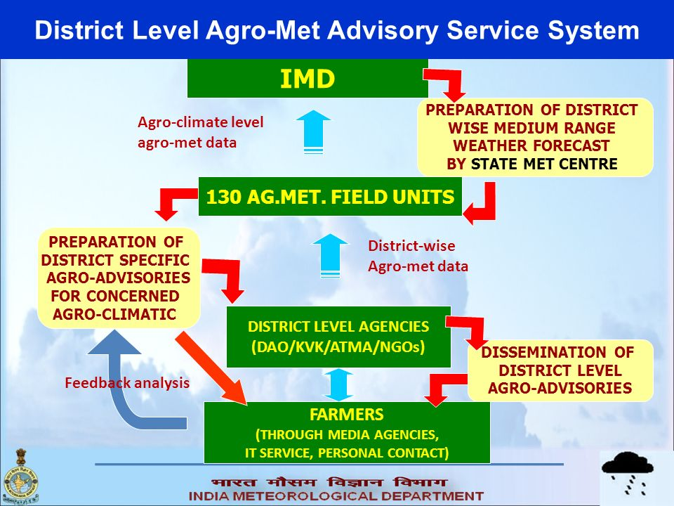 District Level Agro-Met Advisory Service System