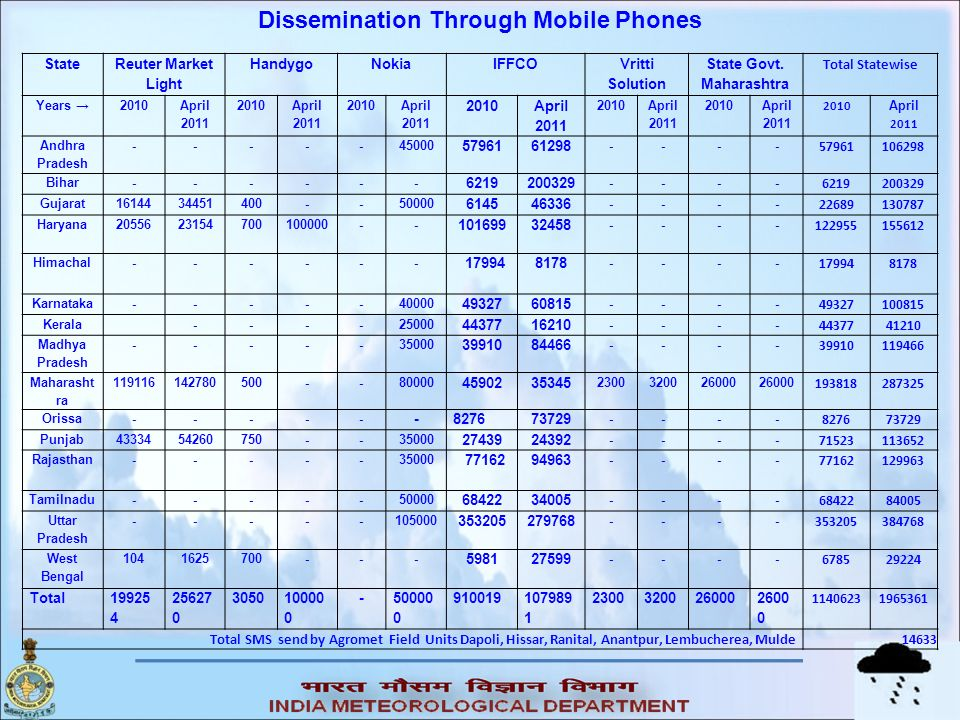Dissemination Through Mobile Phones State Govt. Maharashtra